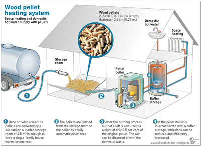 wood pellet heating system